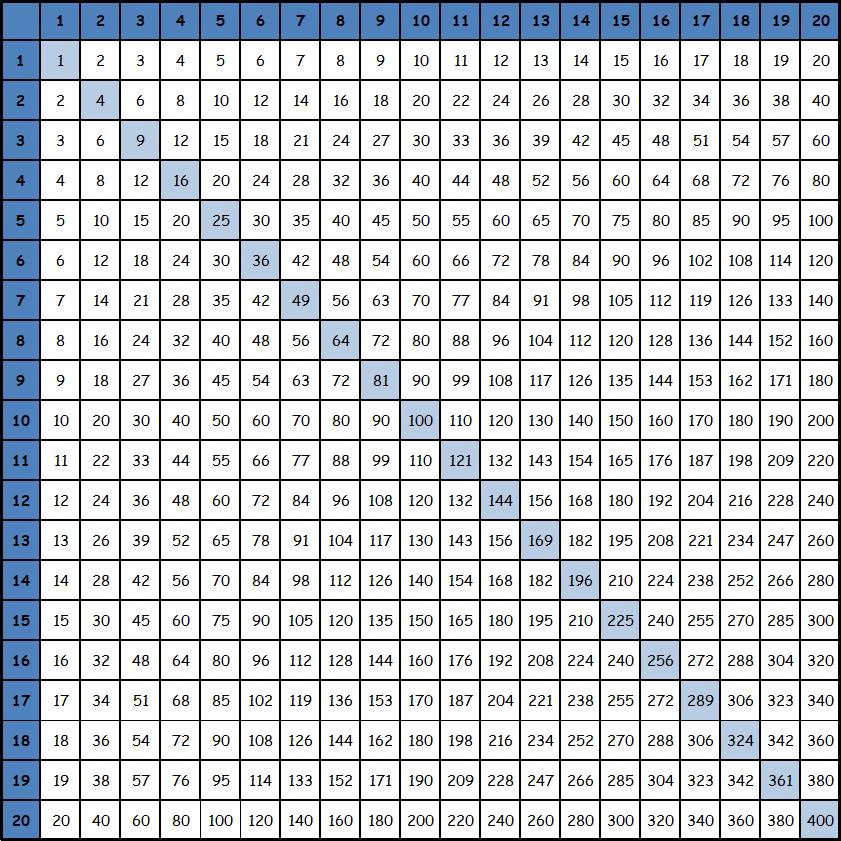 Таблица умножения Пифагора для распечатывания до 20