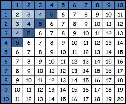 tablica-slozheniya-do-10
