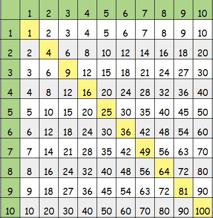Таблица умножения Пифагора для распечатывания на 10