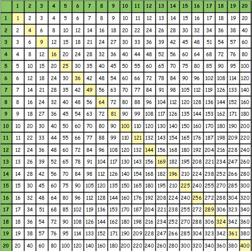 Таблица умножения Пифагора до 20