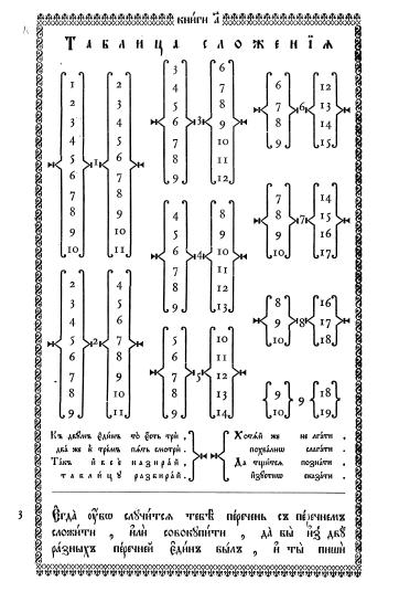 tablica-slozheniya-chisell